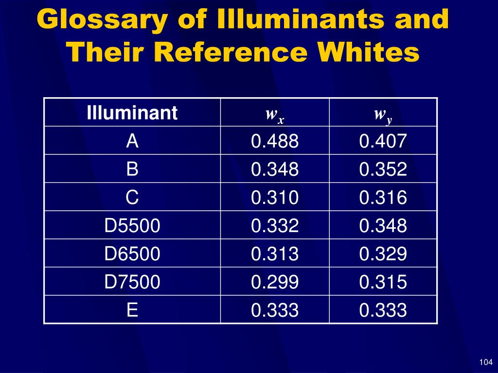 Glossary of Illuminants and Their Reference Whites