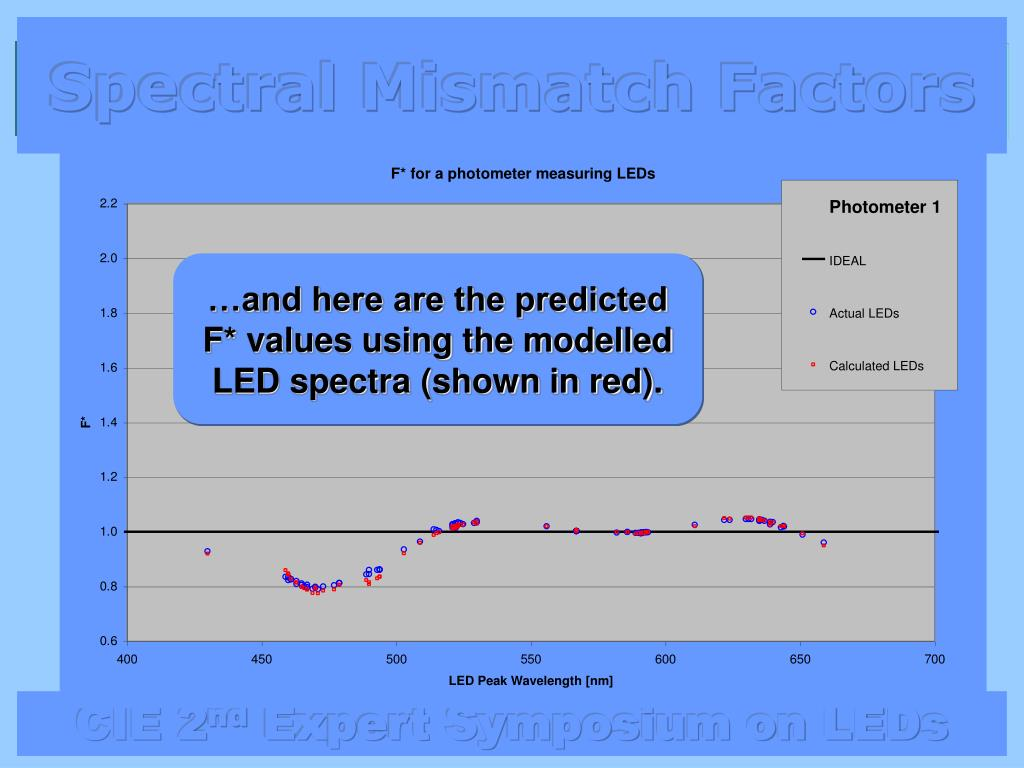…and here are the predicted F* values using the modelled LED spectra (shown in red).