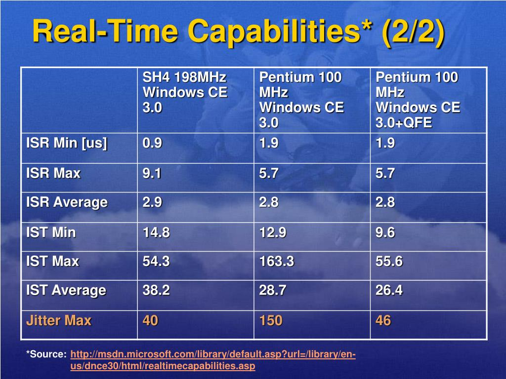 Real-Time Capabilities* (2/2)