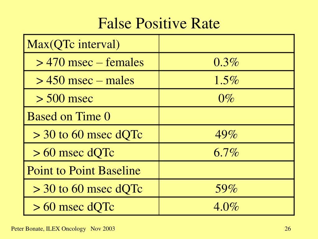 False Positive Rate