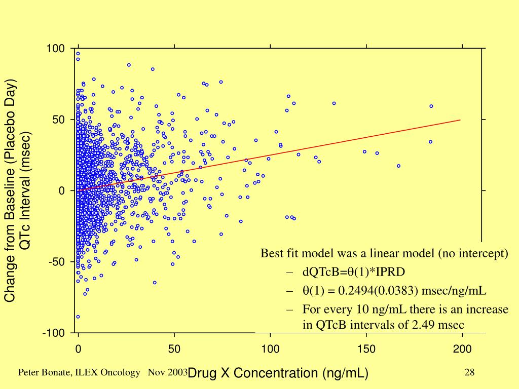 Best fit model was a linear model (no intercept)