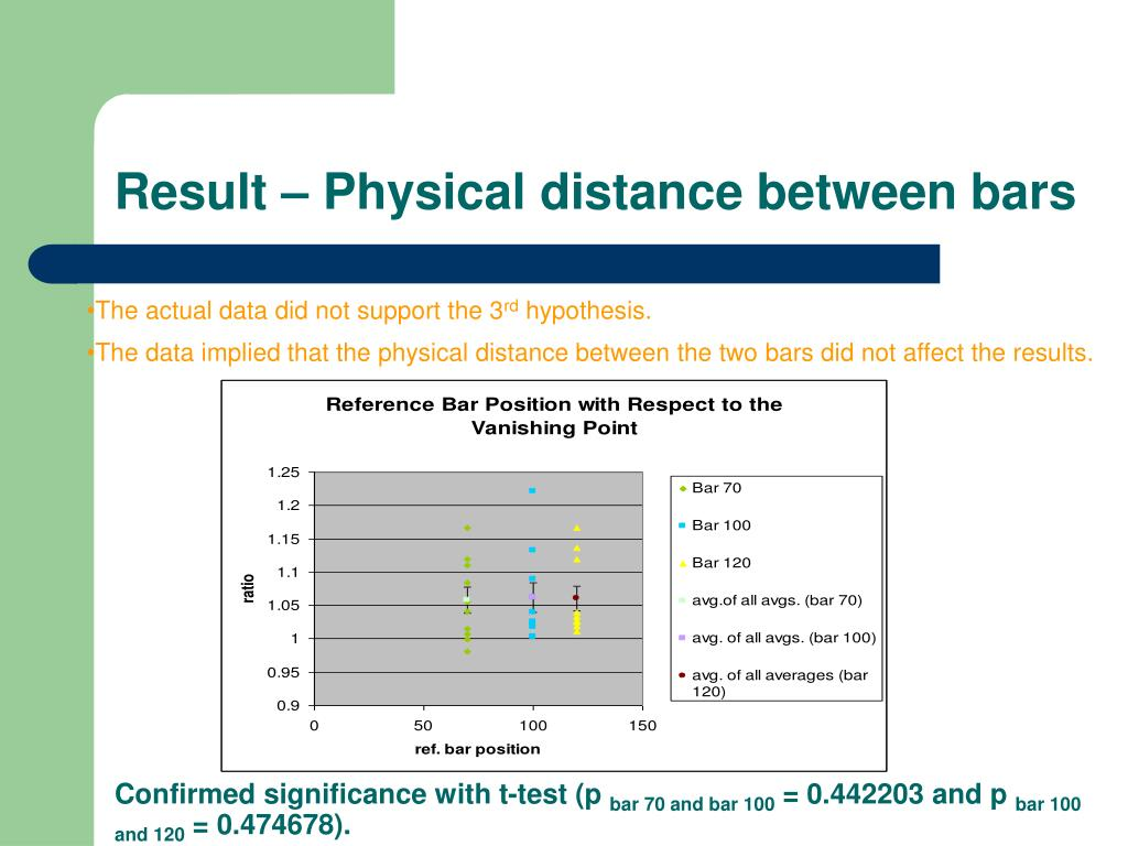Result – Physical distance between bars