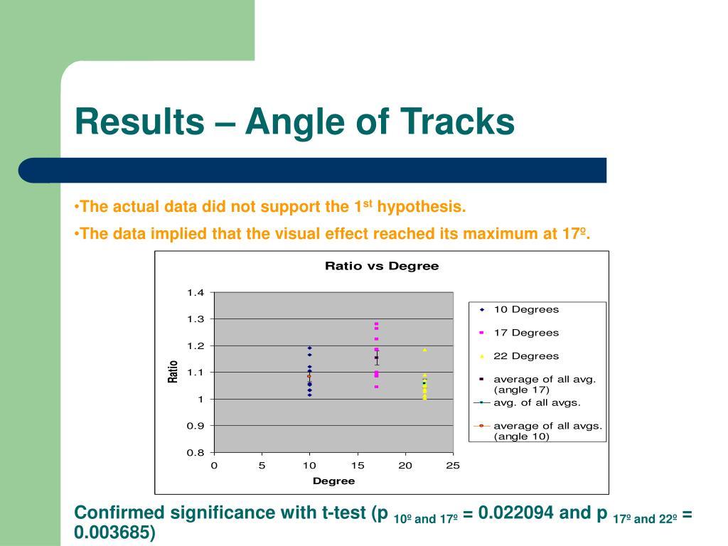 Results – Angle of Tracks