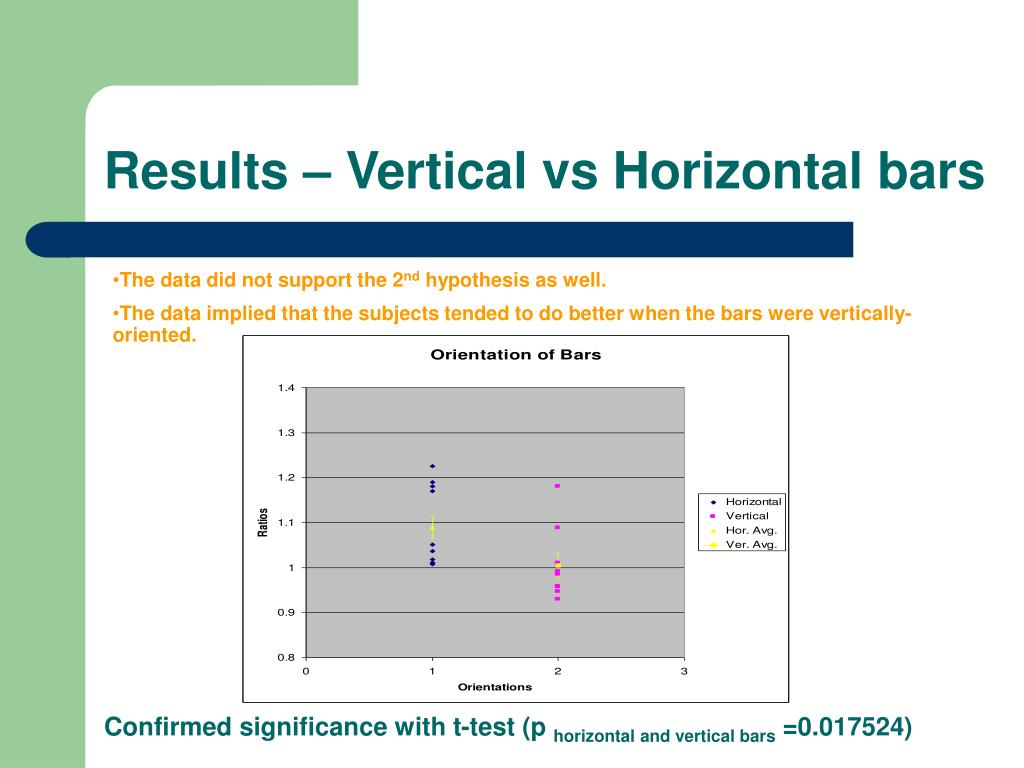 Results – Vertical vs Horizontal bars