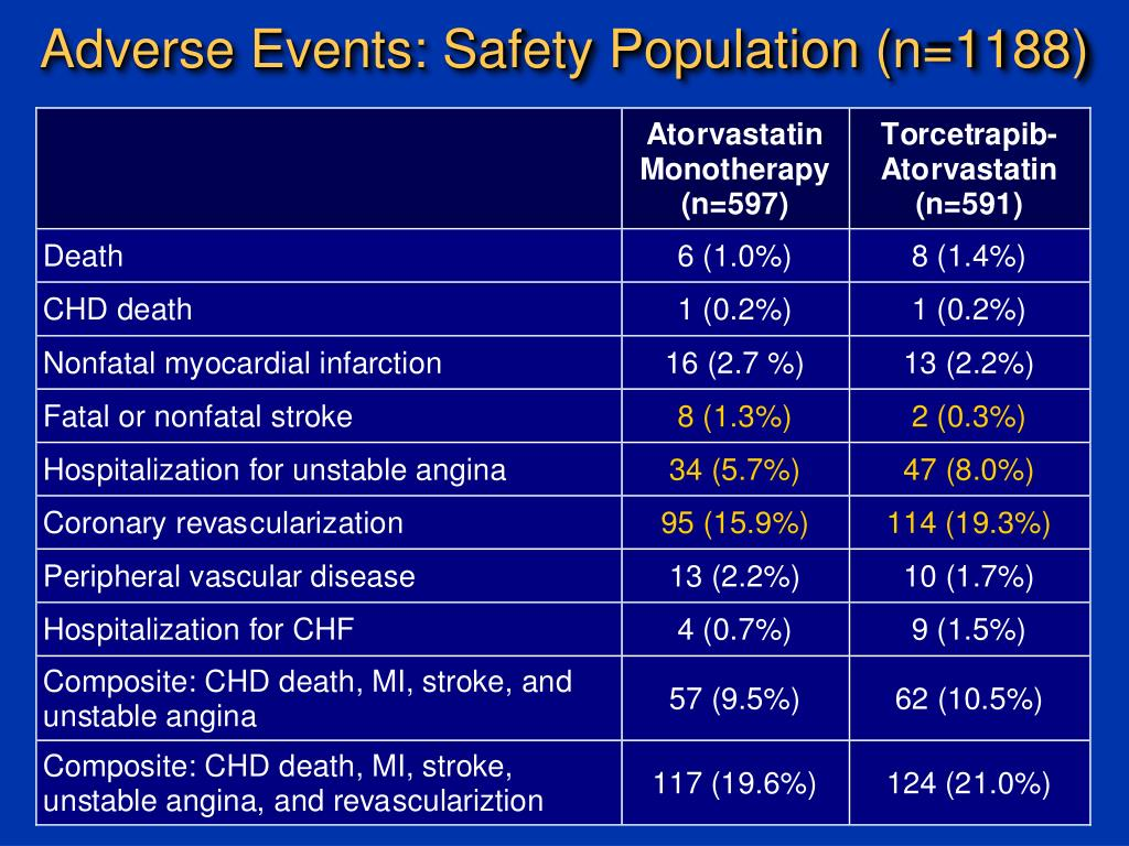 Adverse Events: Safety Population (n=1188)