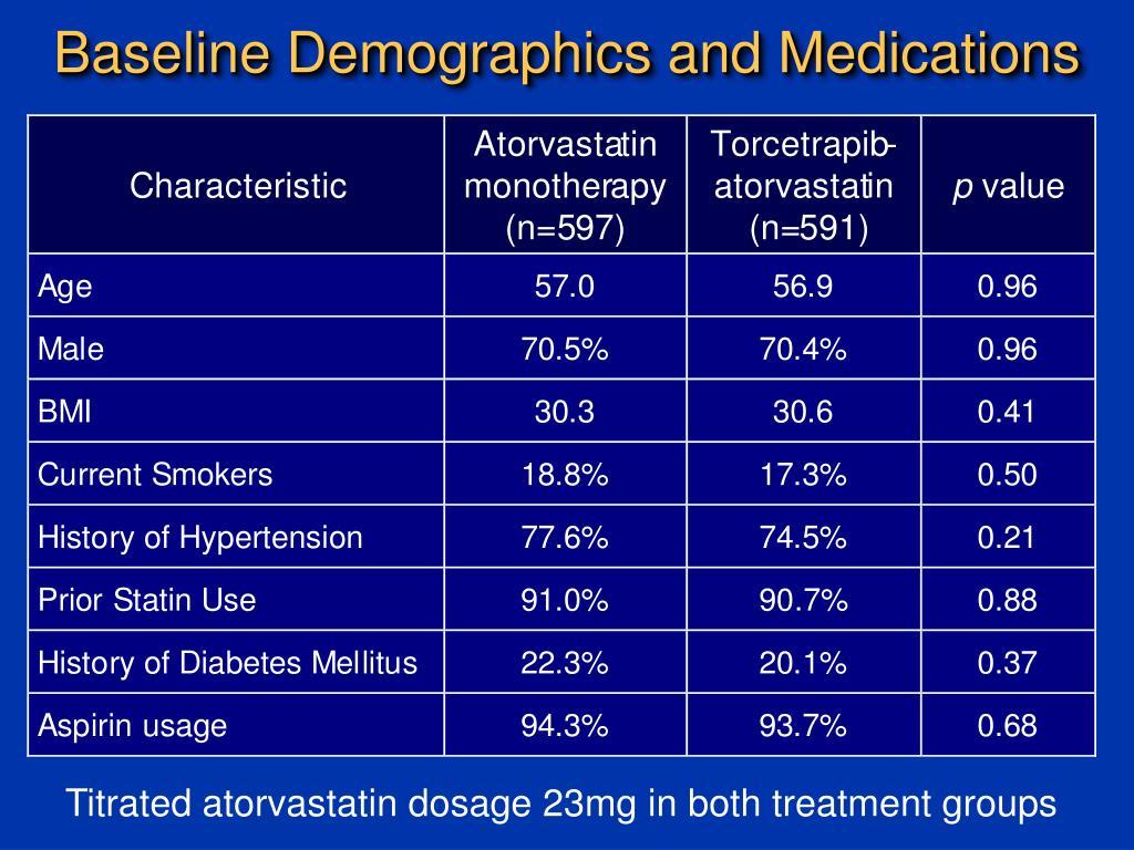 Baseline Demographics and Medications