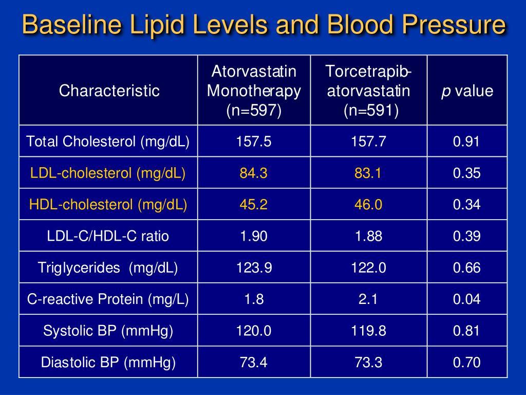 Baseline Lipid Levels and Blood Pressure