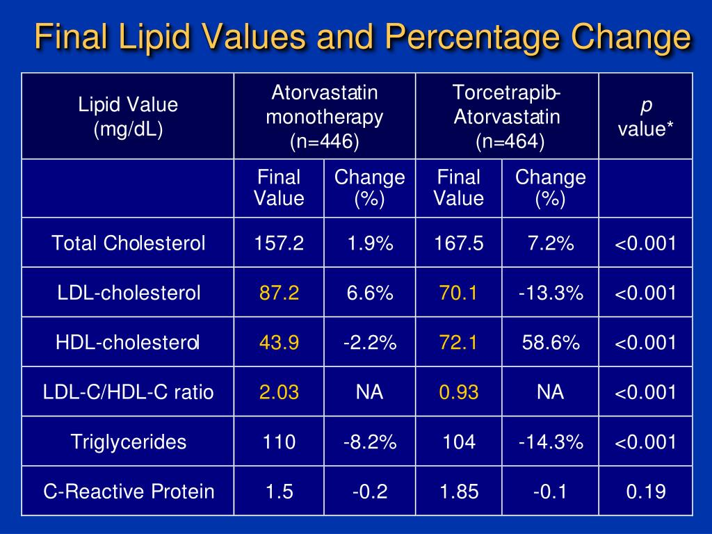Final Lipid Values and Percentage Change