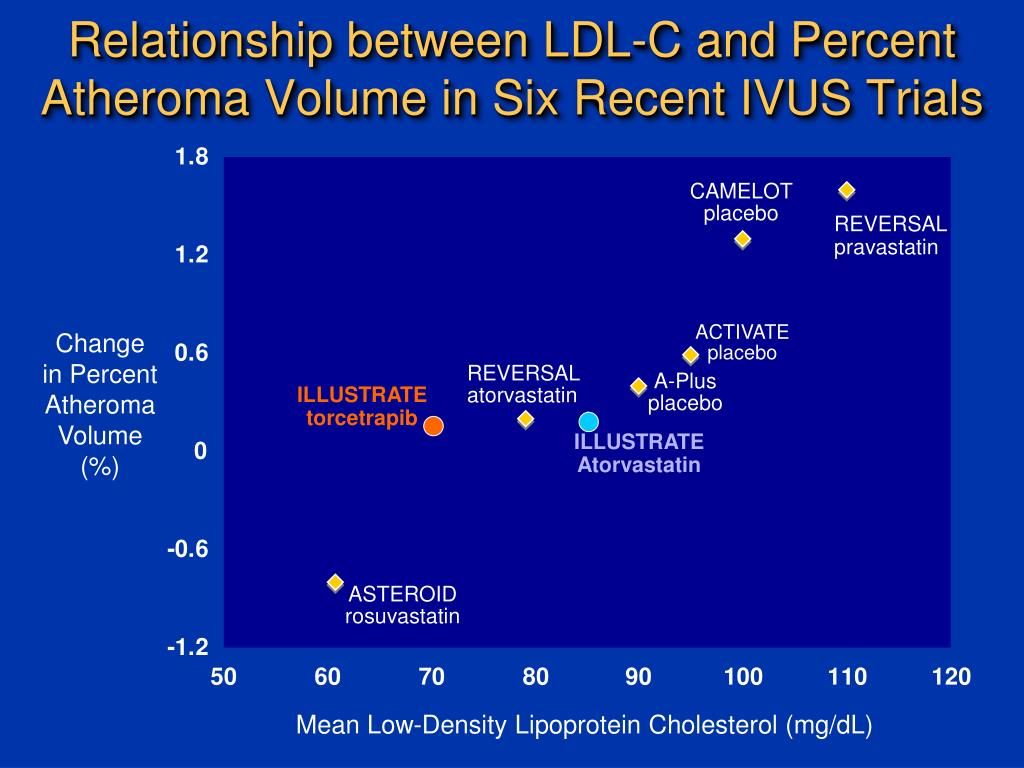 Relationship between LDL-C and Percent Atheroma Volume in Six Recent IVUS Trials