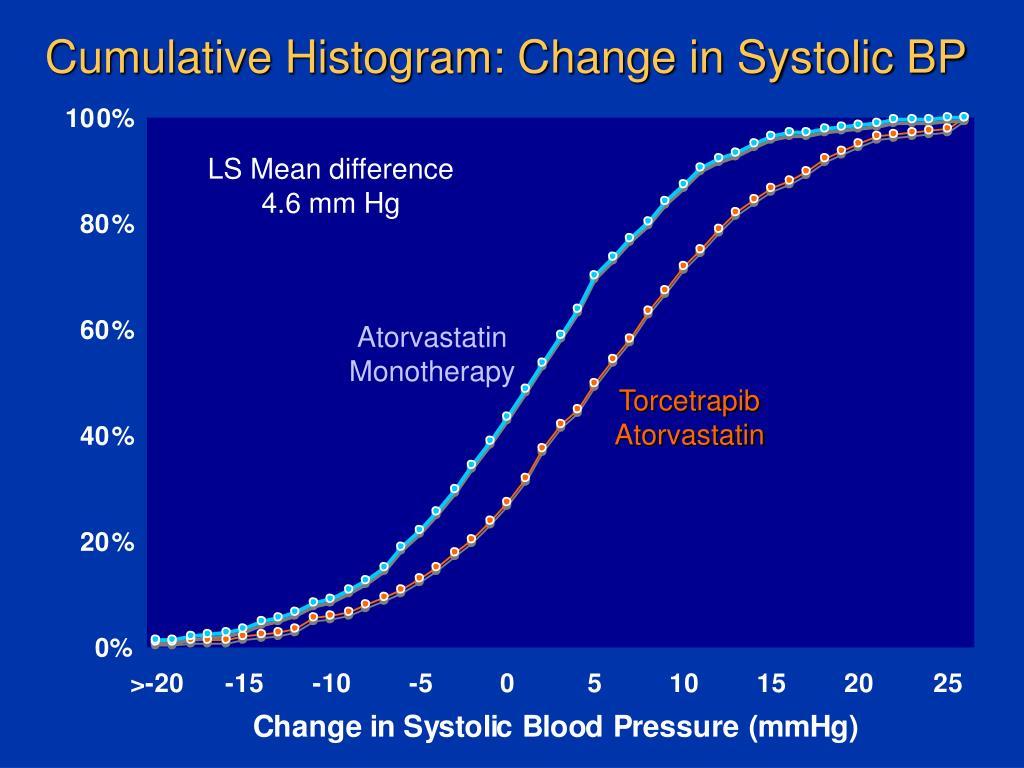 Cumulative Histogram: Change in Systolic BP