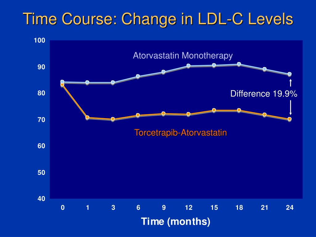 Time Course: Change in LDL-C Levels