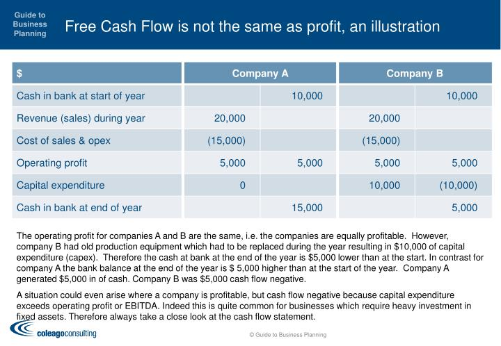 Free cash flow is not the same as profit an illustration