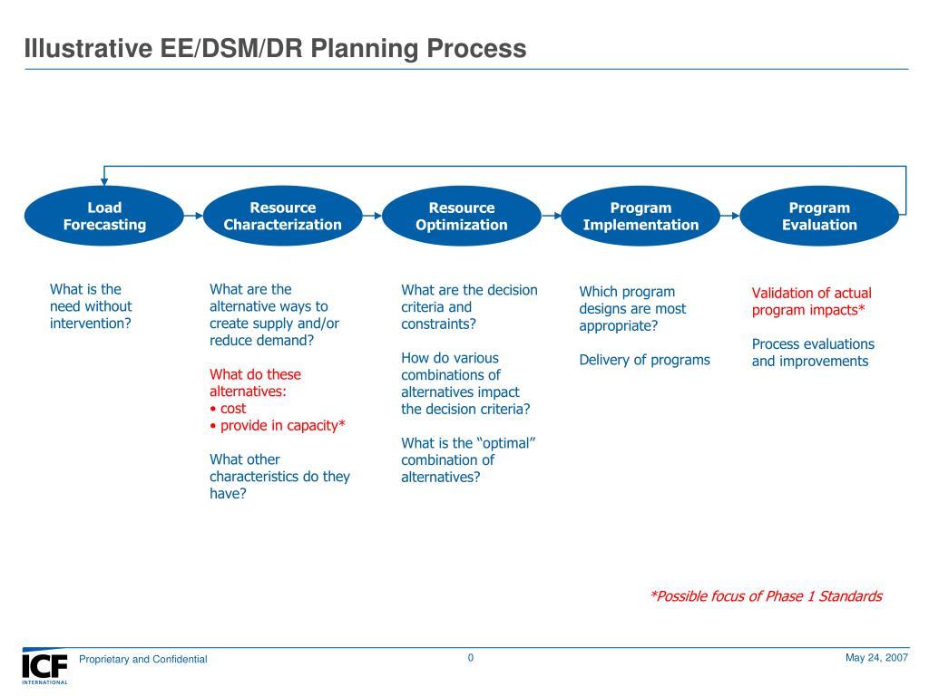 illustrative ee dsm dr planning process