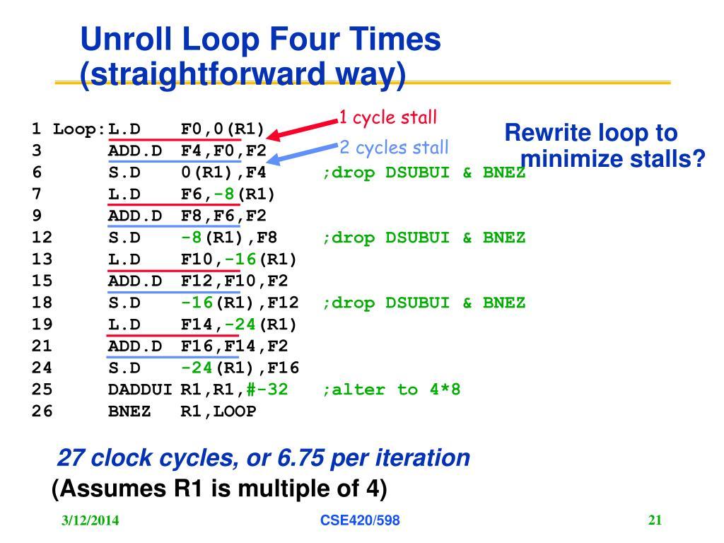 Unroll Loop Four Times (straightforward way)