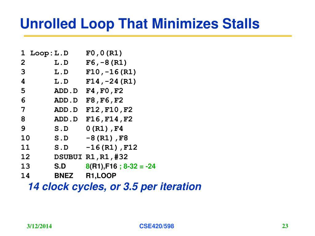 Unrolled Loop That Minimizes Stalls