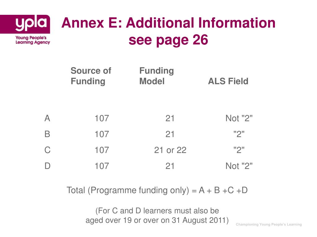 Annex E: Additional Information