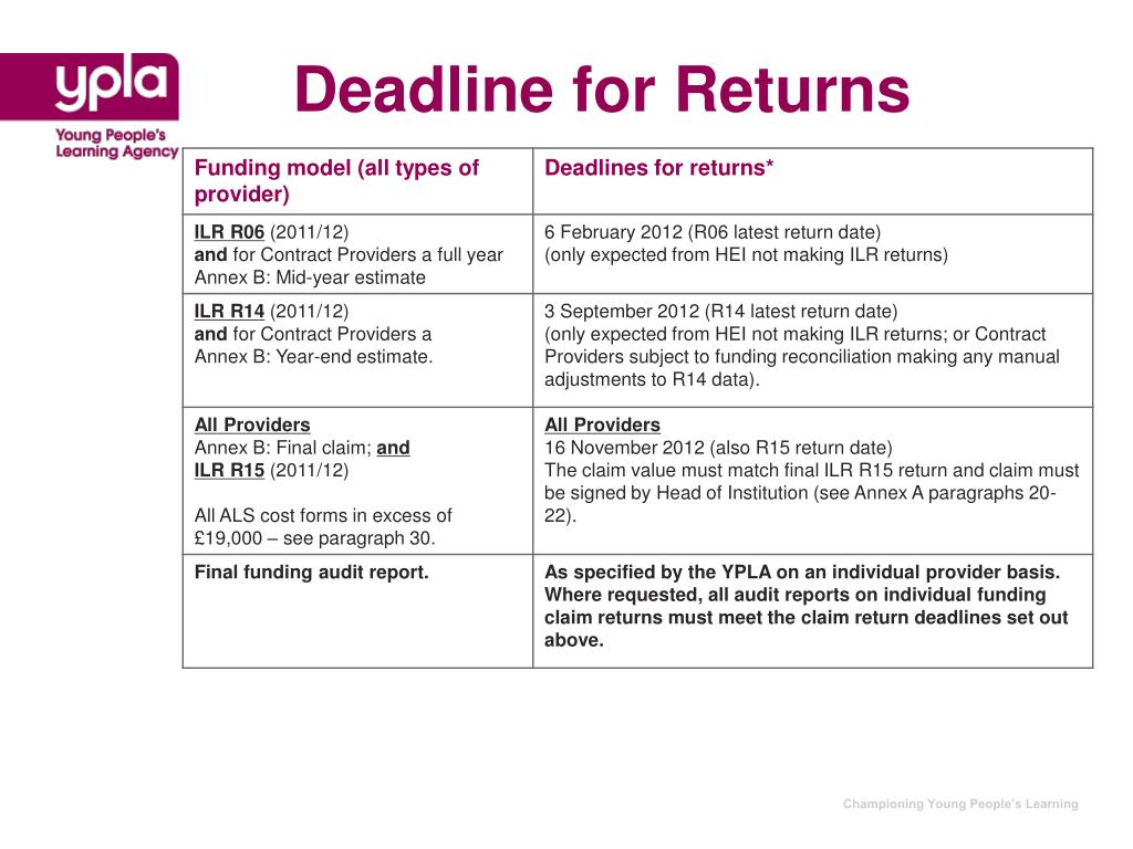 Deadline for Returns