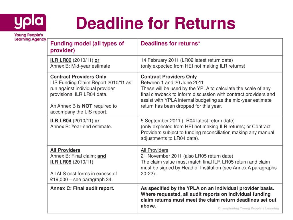 Deadline for Returns