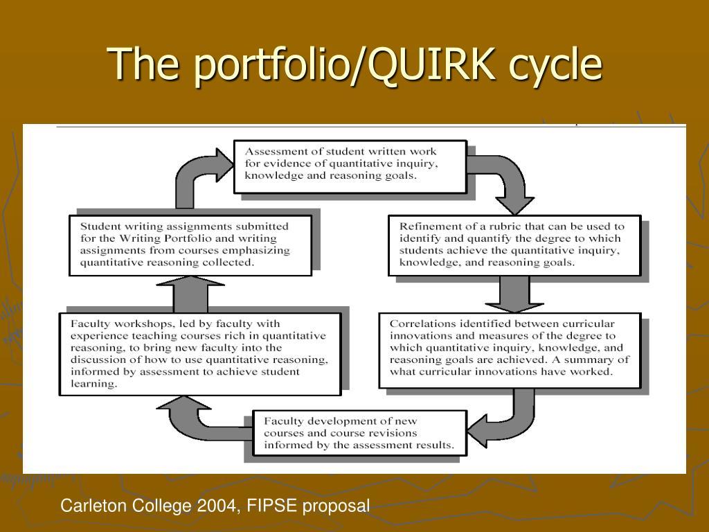 The portfolio/QUIRK cycle