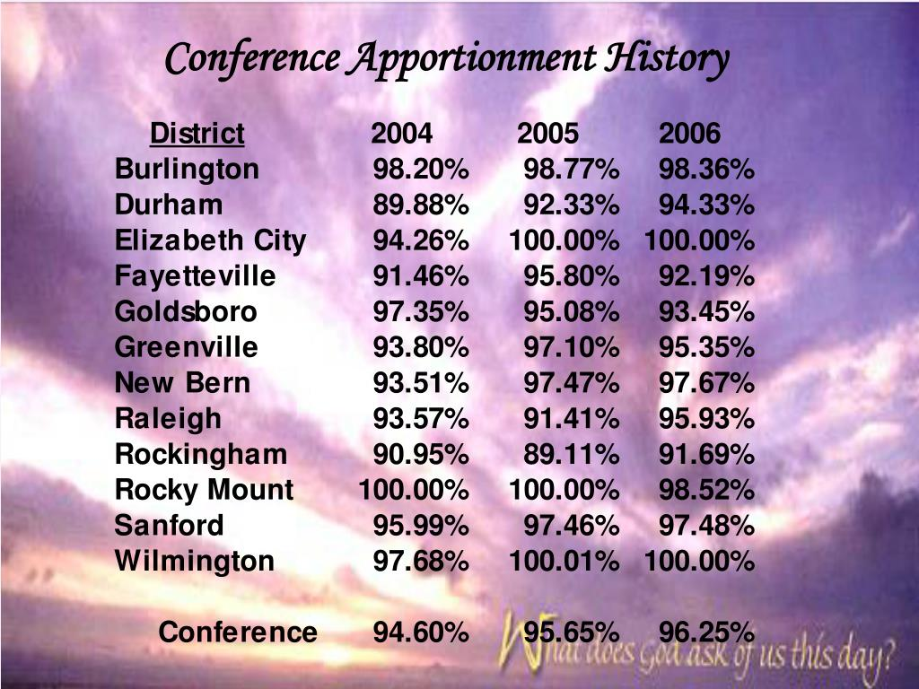 Conference Apportionment History