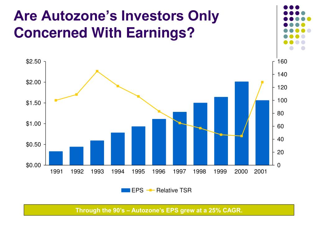 Are Autozone's Investors Only Concerned With Earnings?