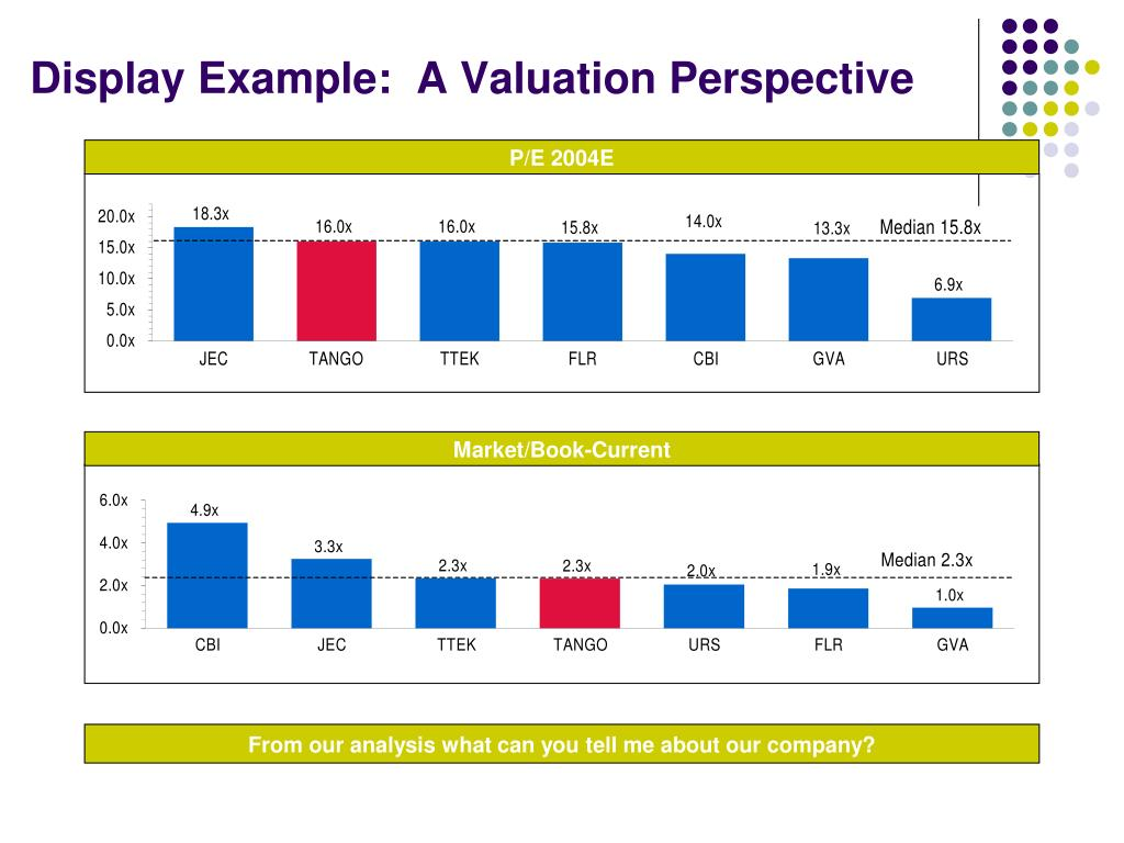 Display Example:  A Valuation Perspective