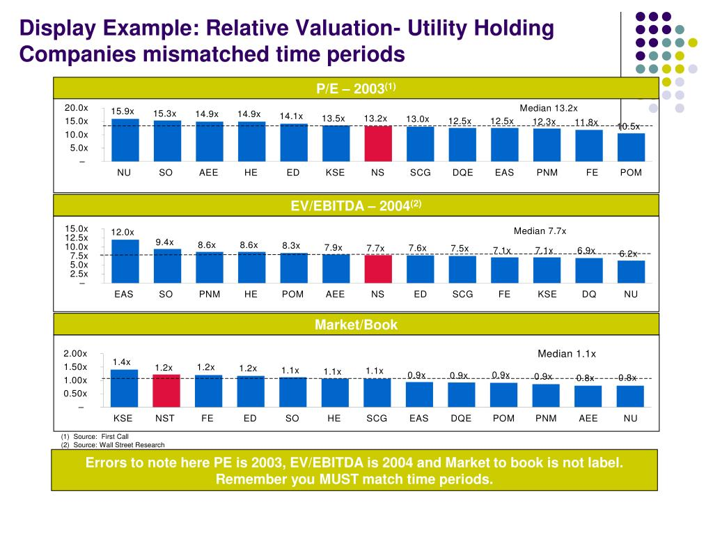 Display Example: Relative Valuation- Utility Holding Companies mismatched time periods