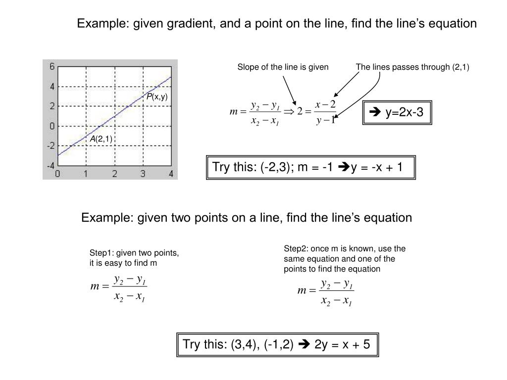 Example: given gradient, and a point on the line, find the line's equation