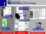 vocabulary cde strategy