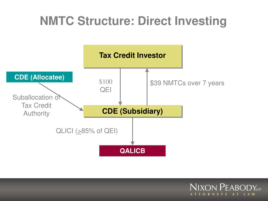NMTC Structure: Direct Investing