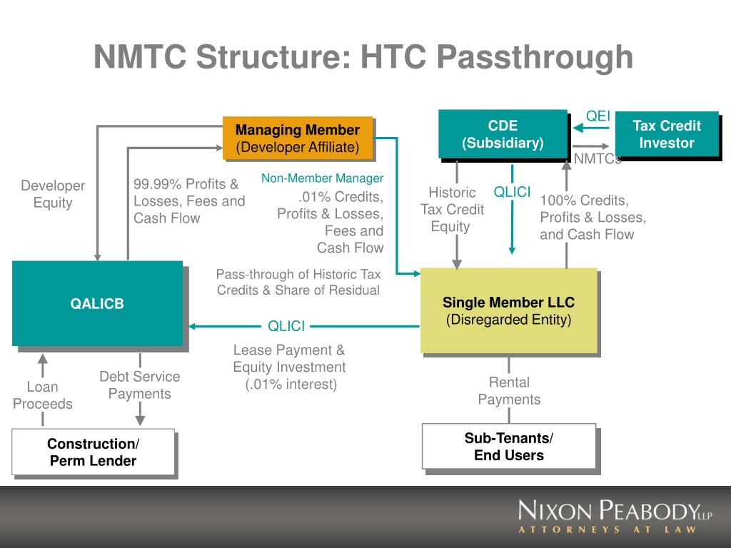 NMTC Structure: HTC Passthrough