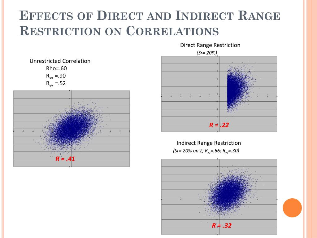 Effects of Direct and Indirect Range Restriction on Correlations