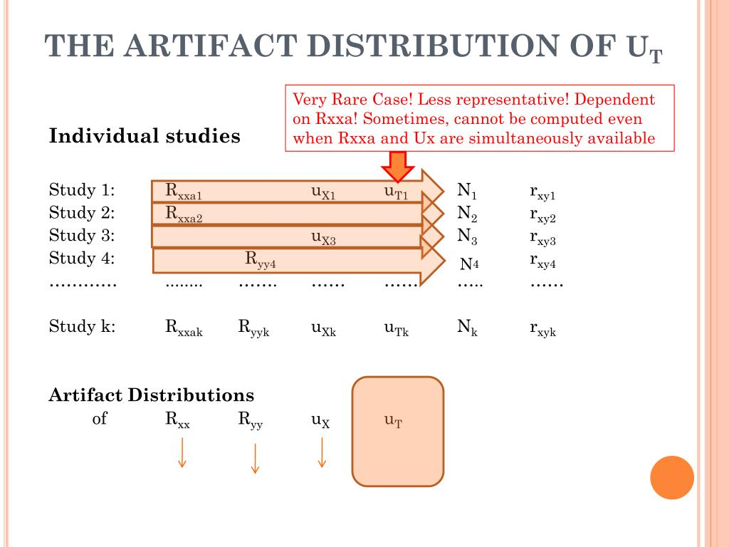 THE ARTIFACT DISTRIBUTION OF
