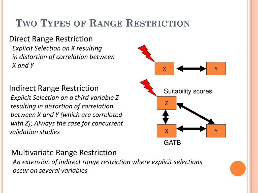 Two Types of Range Restriction