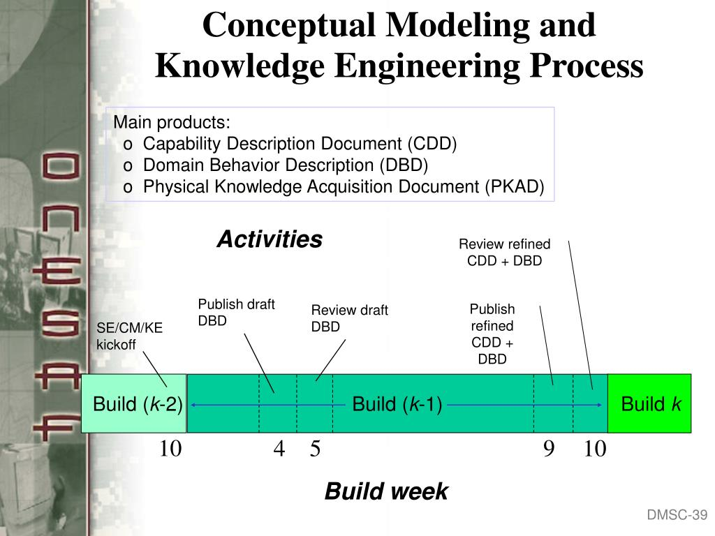 Conceptual Modeling and