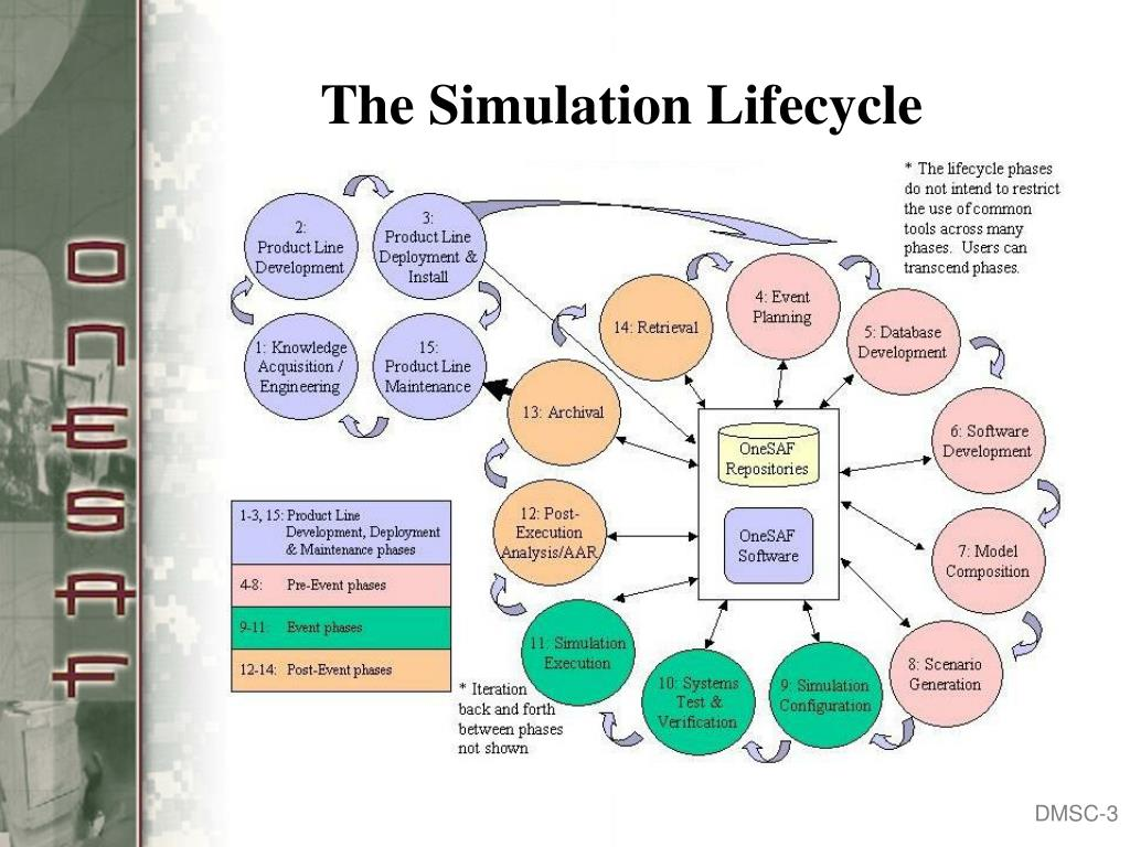 The Simulation Lifecycle