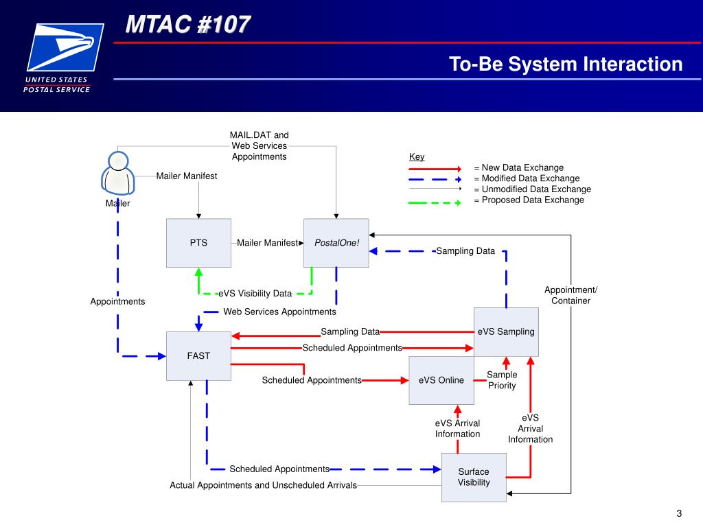 To-Be System Interaction