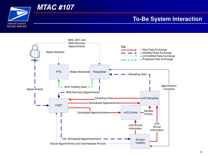 To be system interaction