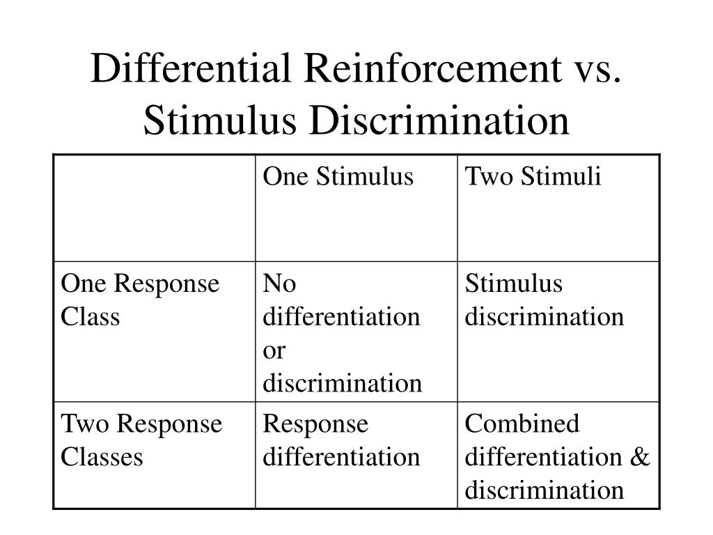 Differential Reinforcement vs. Stimulus Discrimination