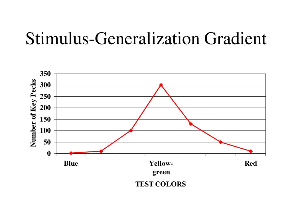 Stimulus-Generalization Gradient