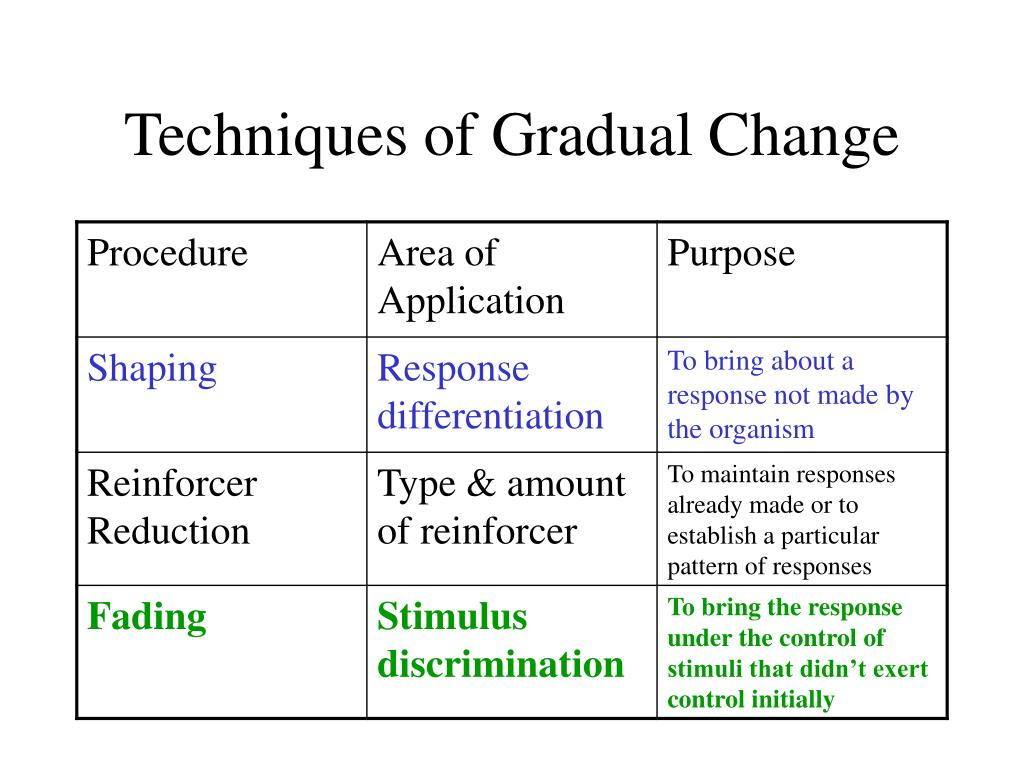 Techniques of Gradual Change