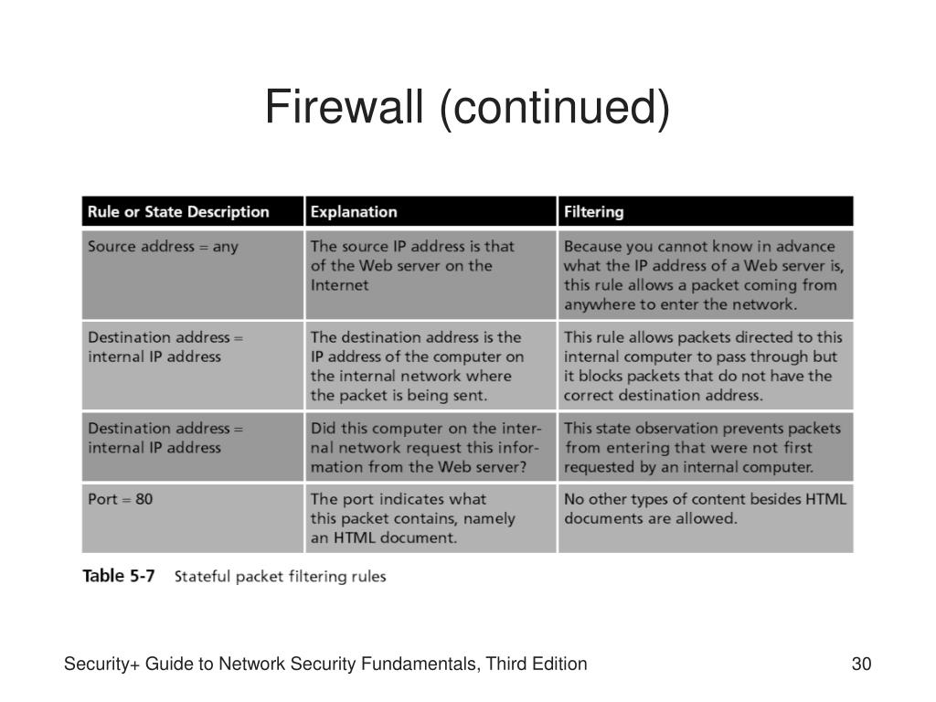Firewall (continued)