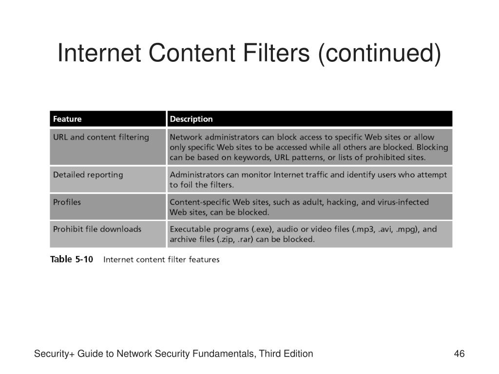 Internet Content Filters (continued)