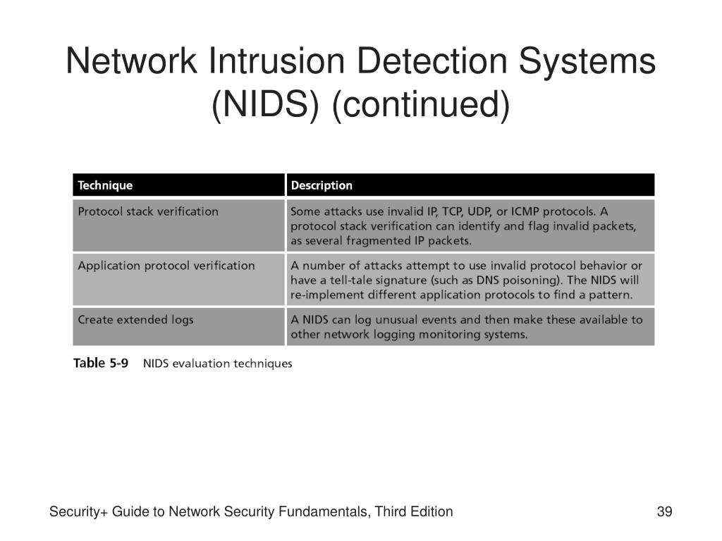 Network Intrusion Detection Systems (NIDS) (continued)