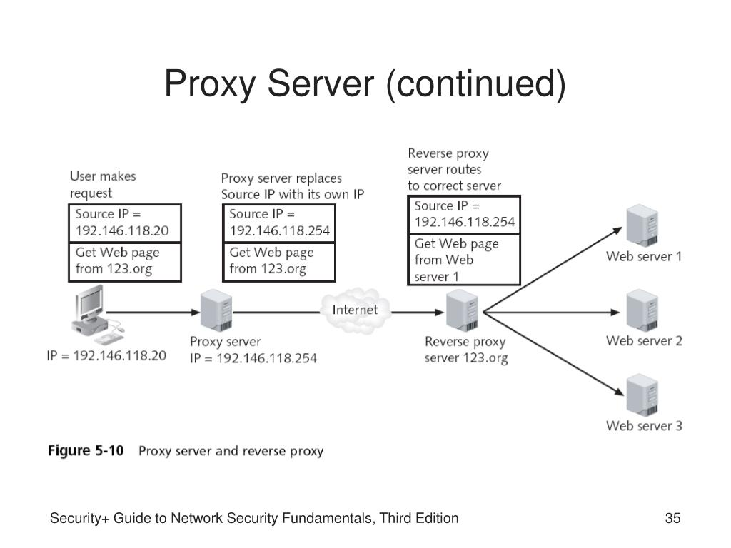 Proxy Server (continued)