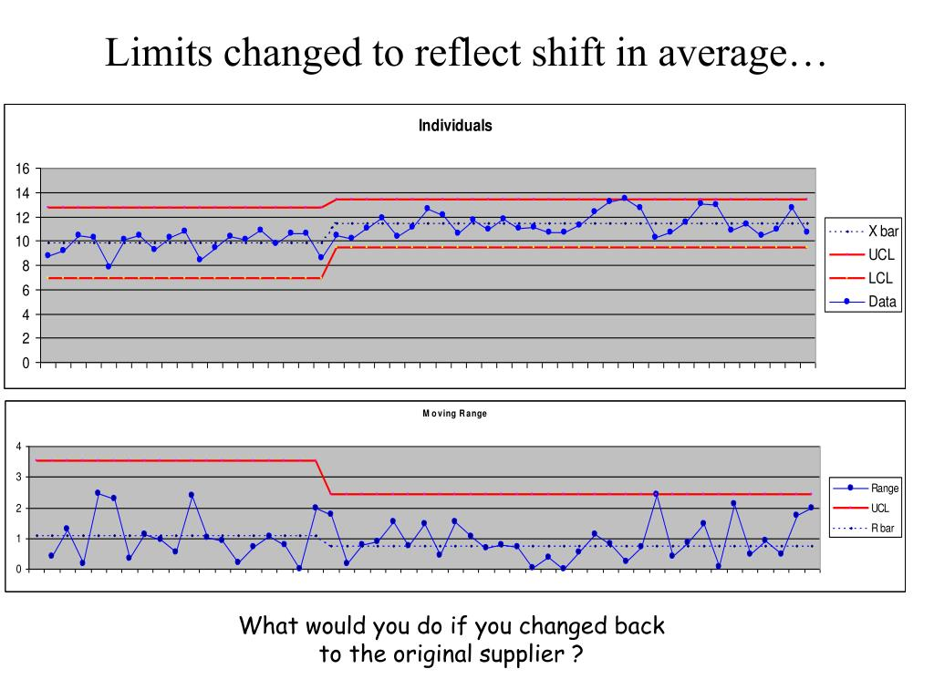 Limits changed to reflect shift in average…