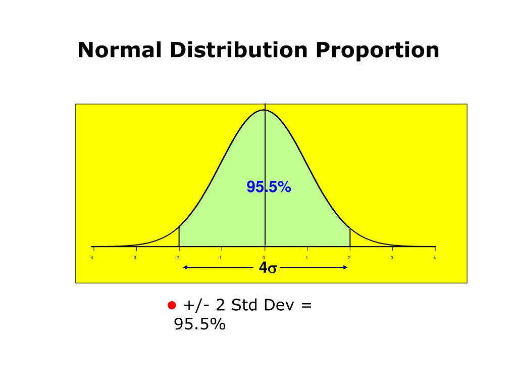 Normal Distribution Proportion