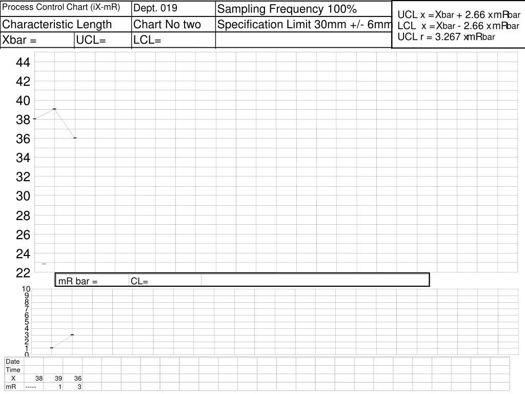 Process Control Chart (iX-mR)