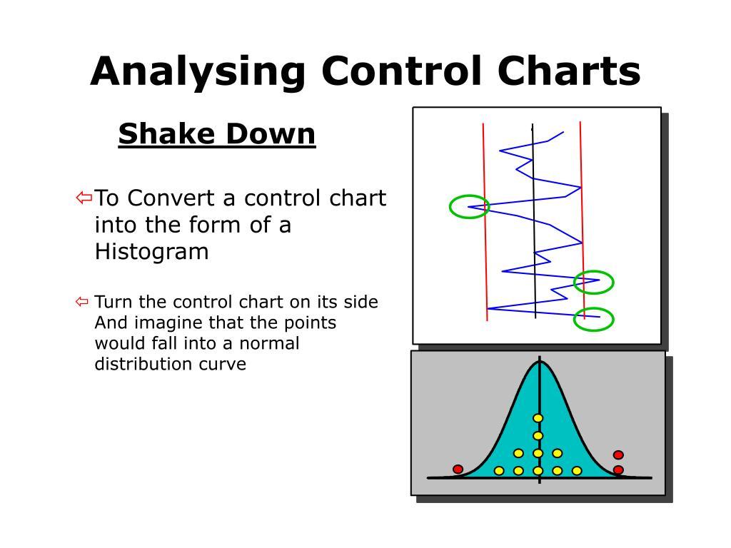 Analysing Control Charts