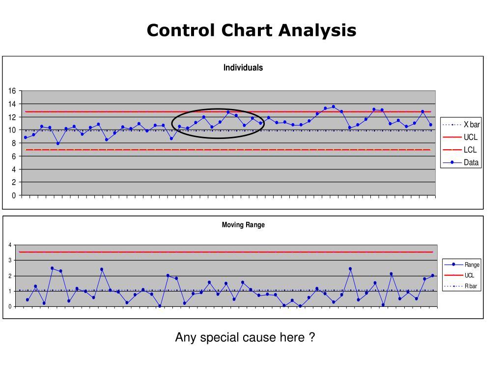 Control Chart Analysis